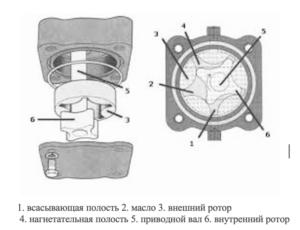 Масляные насосы роторного типа