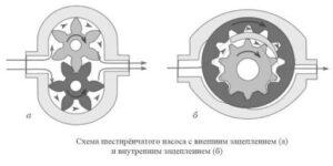 масляный насос шестеренного типа